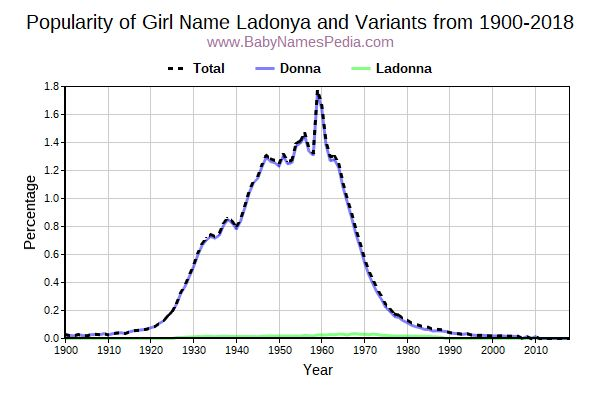 Variant Popularity Trend  for Ladonya  from 1900 to 2017