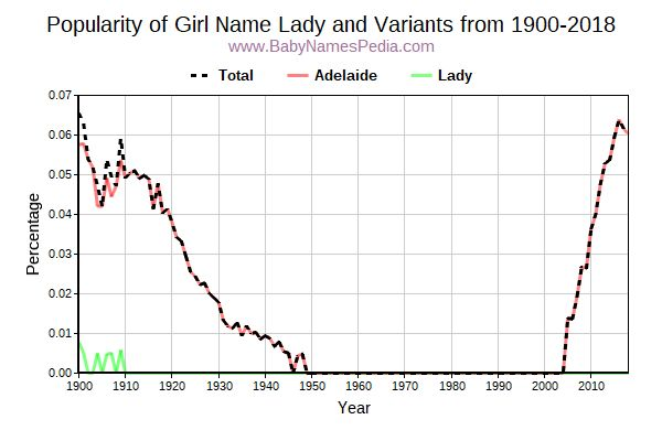 Variant Popularity Trend  for Lady  from 1900 to 2017