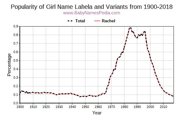 Variant Popularity Trend  for Lahela  from 1900 to 2016