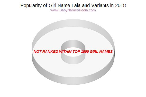 Variant Popularity Chart  for Laia  in 2017