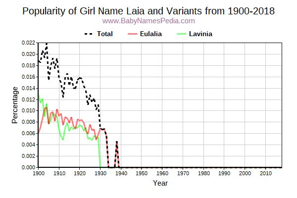Variant Popularity Trend  for Laia  from 1900 to 2015