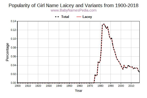 Variant Popularity Trend  for Laicey  from 1900 to 2018