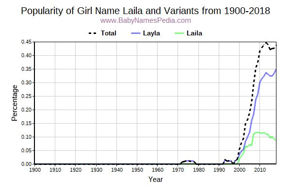 Variant Popularity Trend  for Laila  from 1900 to 2018