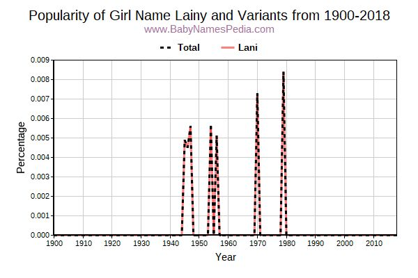 Variant Popularity Trend  for Lainy  from 1900 to 2018