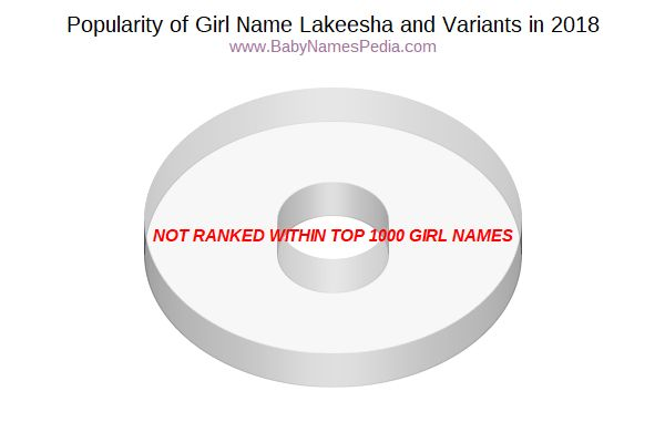 Variant Popularity Chart  for Lakeesha  in 2018