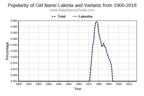 Variant Popularity Trend  for Laketia  from 1900 to 2018