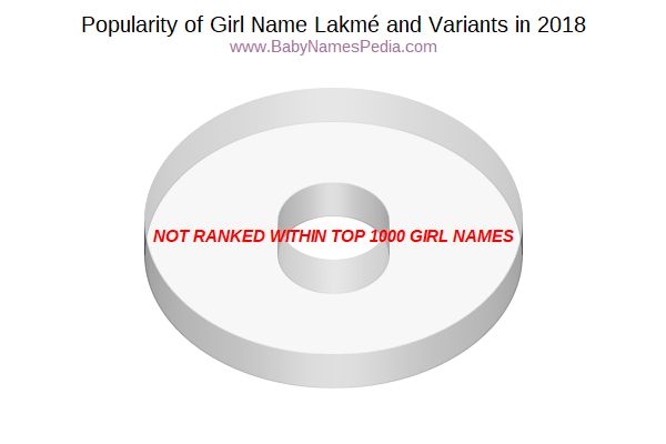 Variant Popularity Chart  for Lakmé  in 2018