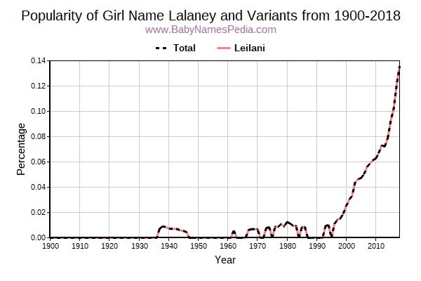 Variant Popularity Trend  for Lalaney  from 1900 to 2018