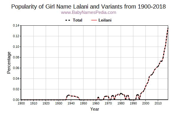 Variant Popularity Trend  for Lalani  from 1900 to 2018