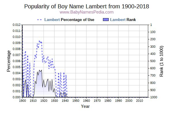 Popularity Trend  for Lambert  from 1900 to 2017