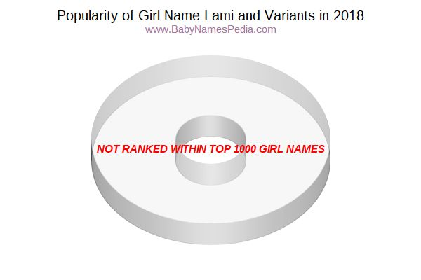 Variant Popularity Chart  for Lami  in 2018
