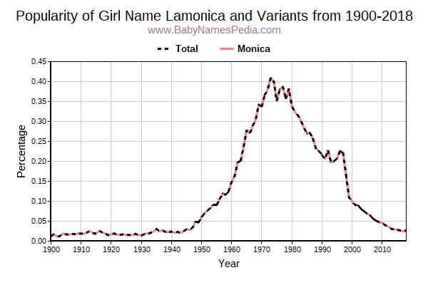 Variant Popularity Trend  for Lamonica  from 1900 to 2018