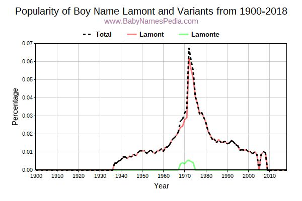 Variant Popularity Trend  for Lamont  from 1900 to 2015