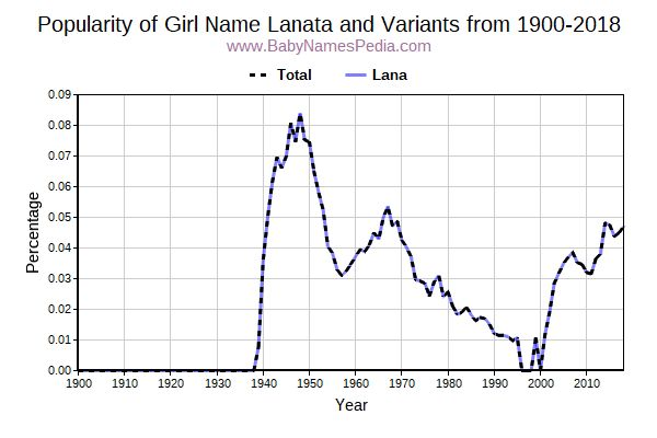 Variant Popularity Trend  for Lanata  from 1900 to 2017