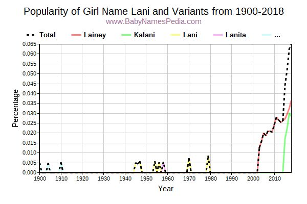 Variant Popularity Trend  for Lani  from 1900 to 2018