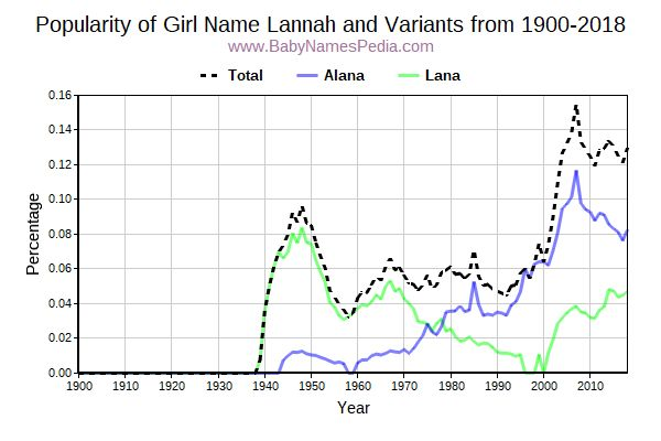 Variant Popularity Trend  for Lannah  from 1900 to 2017