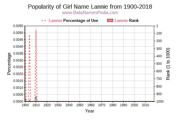 Popularity Trend  for Lannie  from 1900 to 2015