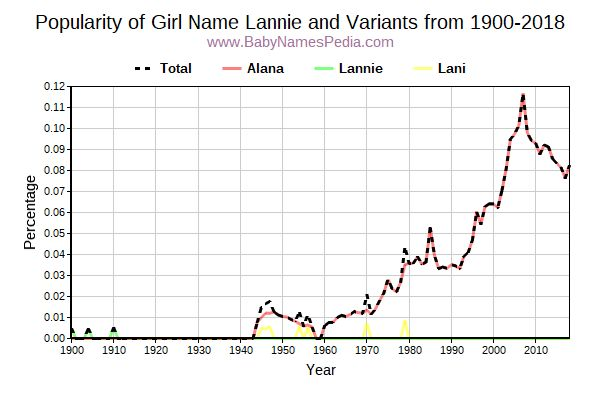 Variant Popularity Trend  for Lannie  from 1900 to 2015
