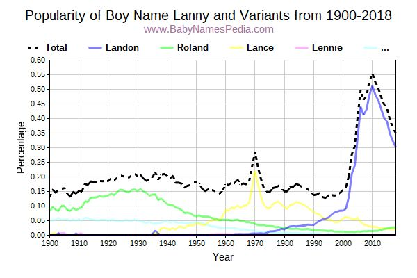 Variant Popularity Trend  for Lanny  from 1900 to 2018