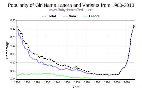 Variant Popularity Trend  for Lanora  from 1900 to 2018