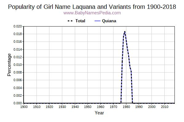 Variant Popularity Trend  for Laquana  from 1900 to 2018
