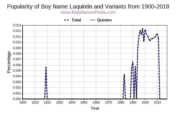 Variant Popularity Trend  for Laquintin  from 1900 to 2017