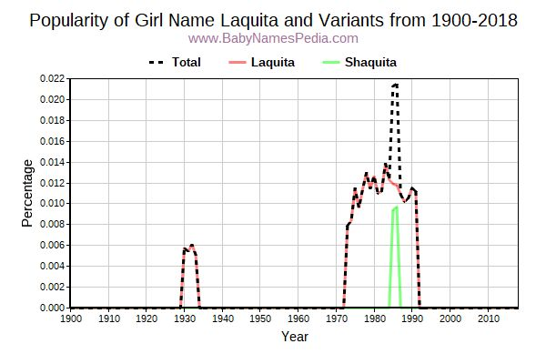 Variant Popularity Trend  for Laquita  from 1900 to 2018