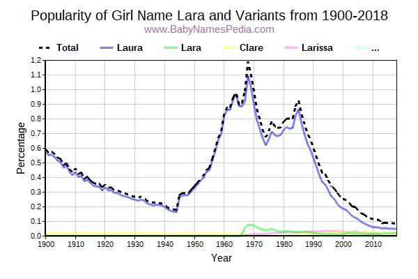 Variant Popularity Trend  for Lara  from 1900 to 2015