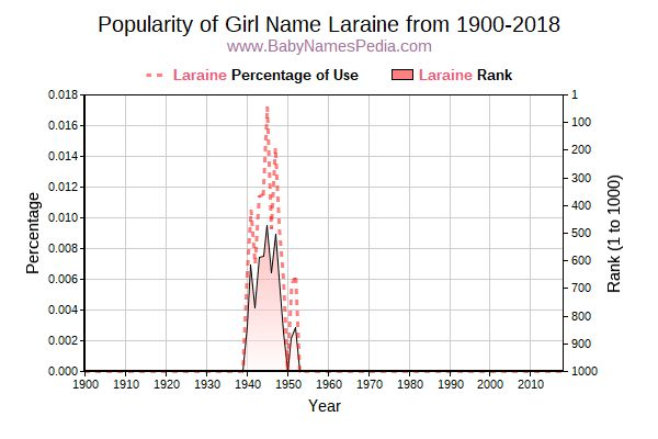 Popularity Trend  for Laraine  from 1900 to 2017