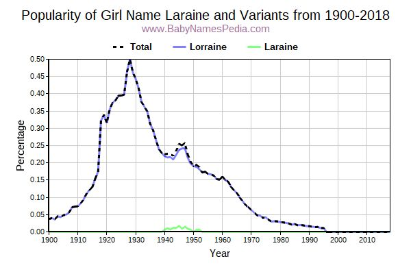 Variant Popularity Trend  for Laraine  from 1900 to 2017
