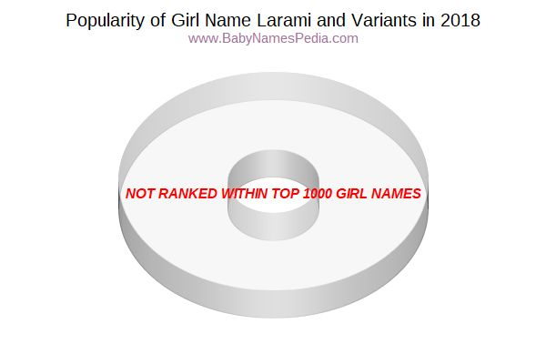 Variant Popularity Chart  for Larami  in 2018