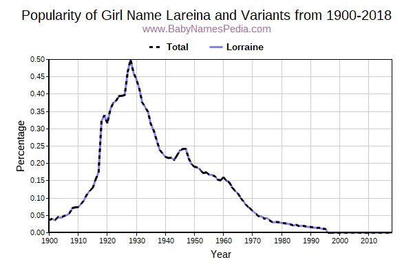 Variant Popularity Trend  for Lareina  from 1900 to 2018