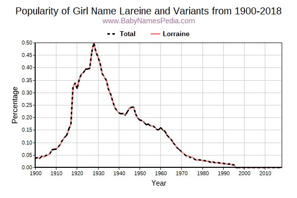 Variant Popularity Trend  for Lareine  from 1900 to 2018