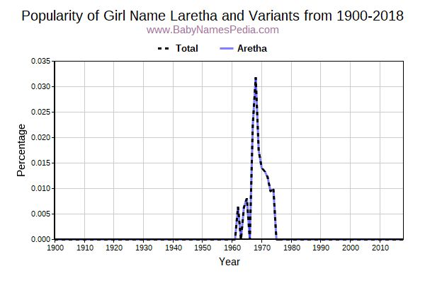 Variant Popularity Trend  for Laretha  from 1900 to 2018