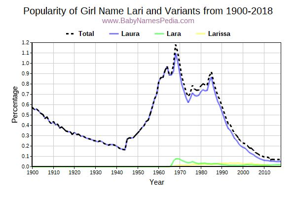Variant Popularity Trend  for Lari  from 1900 to 2017