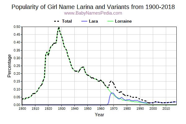 Variant Popularity Trend  for Larina  from 1900 to 2018