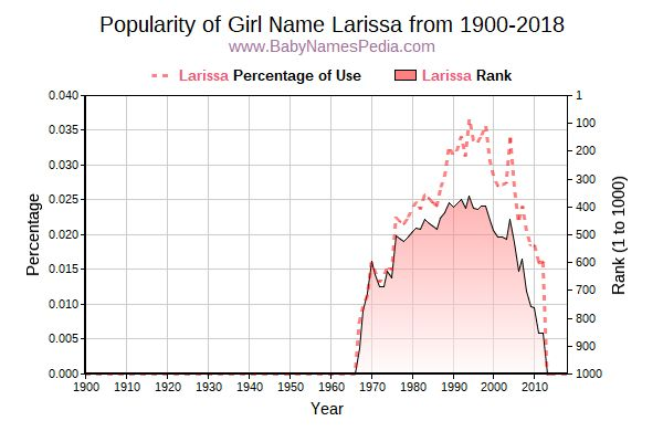 Popularity Trend  for Larissa  from 1900 to 2017