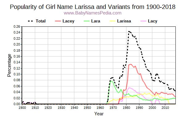 Variant Popularity Trend  for Larissa  from 1900 to 2017