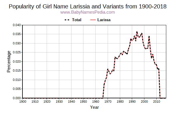 Variant Popularity Trend  for Larissia  from 1900 to 2016
