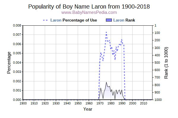 Popularity Trend  for Laron  from 1900 to 2015