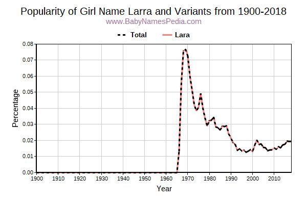 Variant Popularity Trend  for Larra  from 1900 to 2018