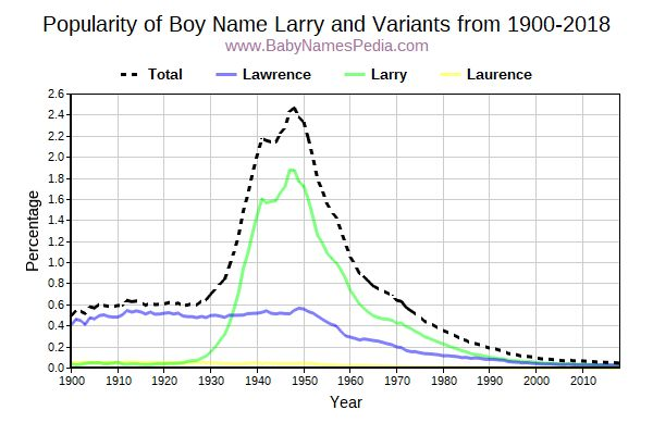 Variant Popularity Trend  for Larry  from 1900 to 2018