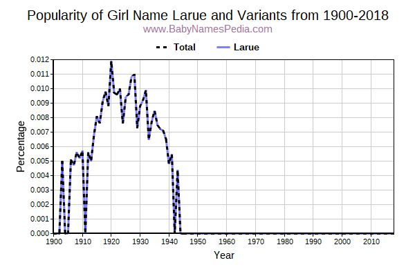 Variant Popularity Trend  for Larue  from 1900 to 2017