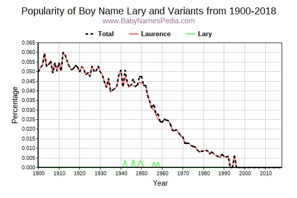 Variant Popularity Trend  for Lary  from 1900 to 2015