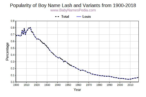 Variant Popularity Trend  for Lash  from 1900 to 2016
