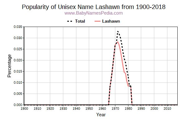 Unisex Popularity Trend  for Lashawn  from 1900 to 2017