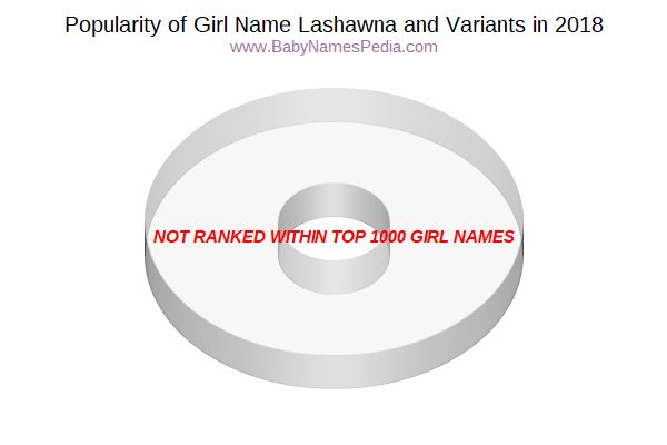 Variant Popularity Chart  for Lashawna  in 2017