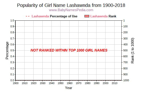 Popularity Trend  for Lashawnda  from 1900 to 2016