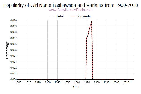 Variant Popularity Trend  for Lashawnda  from 1900 to 2016