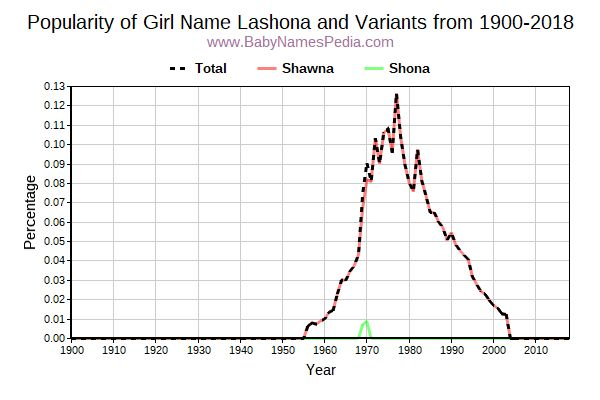 Variant Popularity Trend  for Lashona  from 1900 to 2018